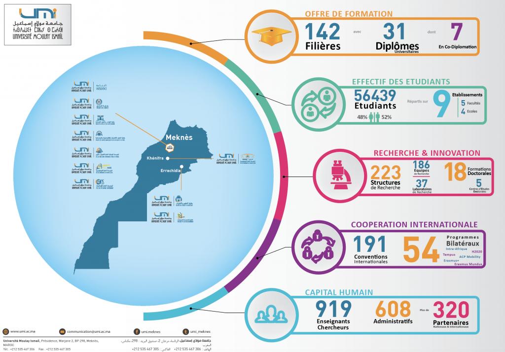 L'UMI en chiffres 2017